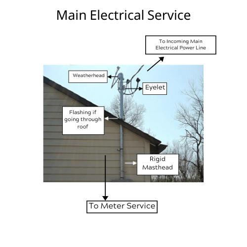 Main Electrical Service