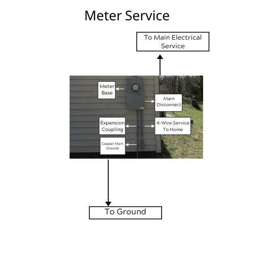Meter Service